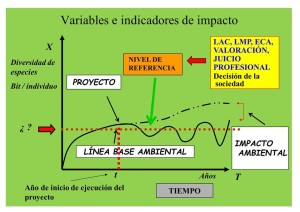 Comportamiento de una variable diagnóstica de impacto ambiental