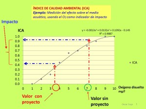 Función de transformación para obtener el Índice de calidad ambienal (ICA)