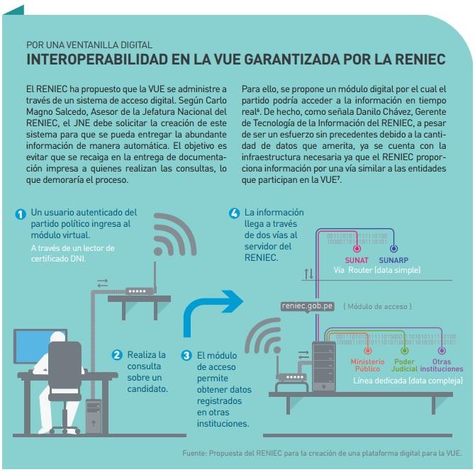 Integración_VUE_RENIEC