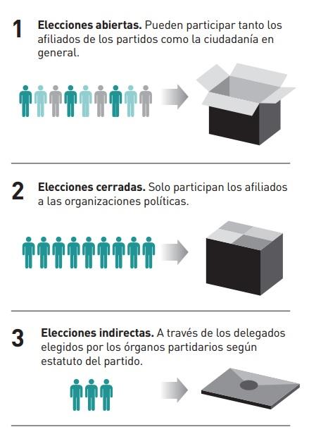 Integración_democracia interna_2