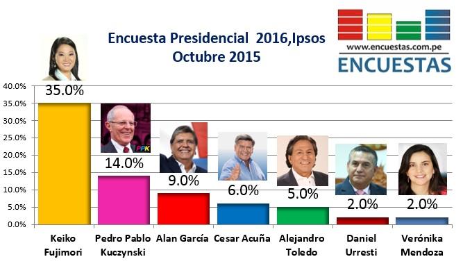 Encuesta-Ipsos-Perú-Octubre-2015