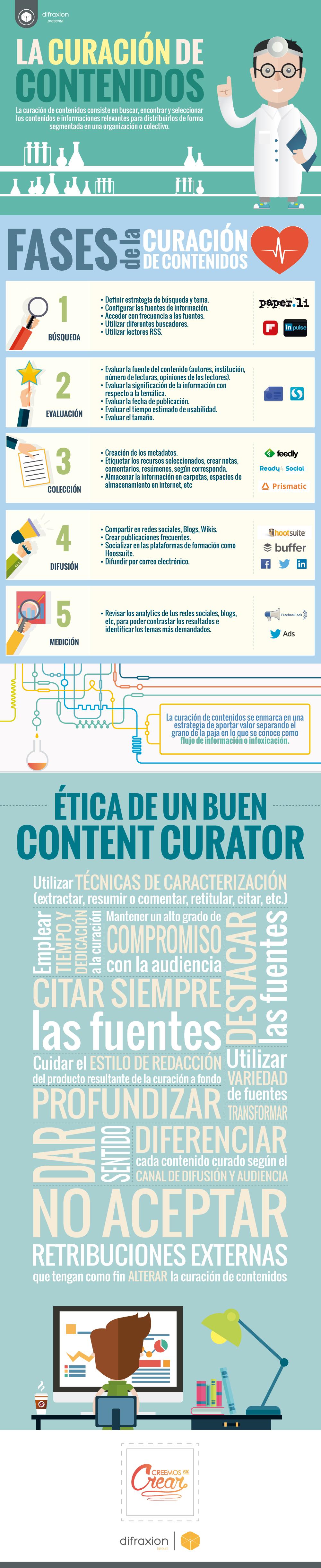 curacion-contenidos-infografia