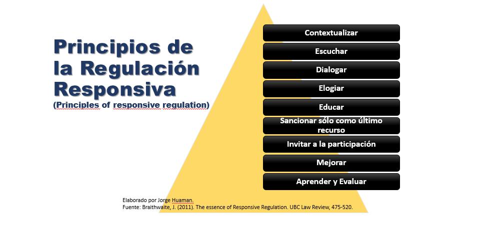Principios de la Regulación Responsiva o Responsive Regulation