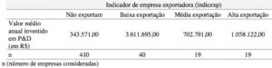 Valores médios de despesa anual em P&D organizados por nível de intensidade exportadora (em R$)