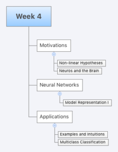 Machine Learning at Coursera: Week 4