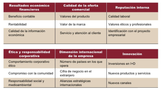 Variables del Ranking Merco para Empresas