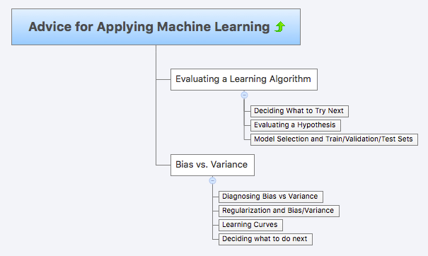 Advice for Applying Machine Learning