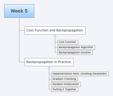 Machine Learning at Coursera: Week 5