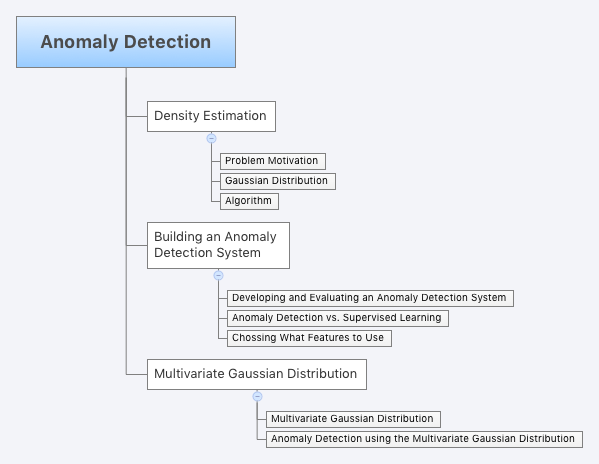 Anomaly_Detection-machine-learning-coursera