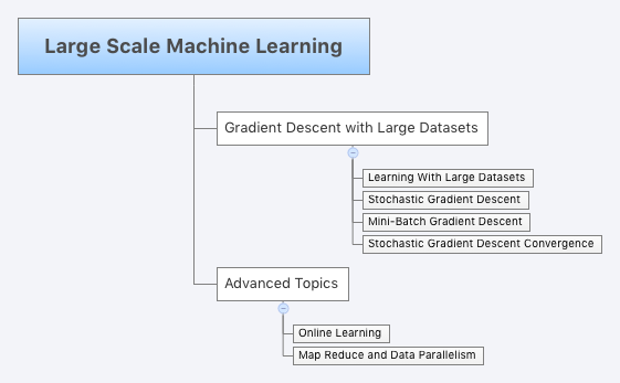 Large Scale Machine Learning - cousera machine learning week 10
