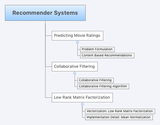 Recommender-Systems-machine-learning-coursera