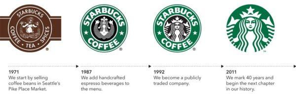 Evolución del logo de Starbucks.