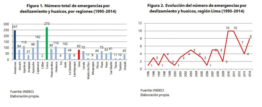 Huaicos data