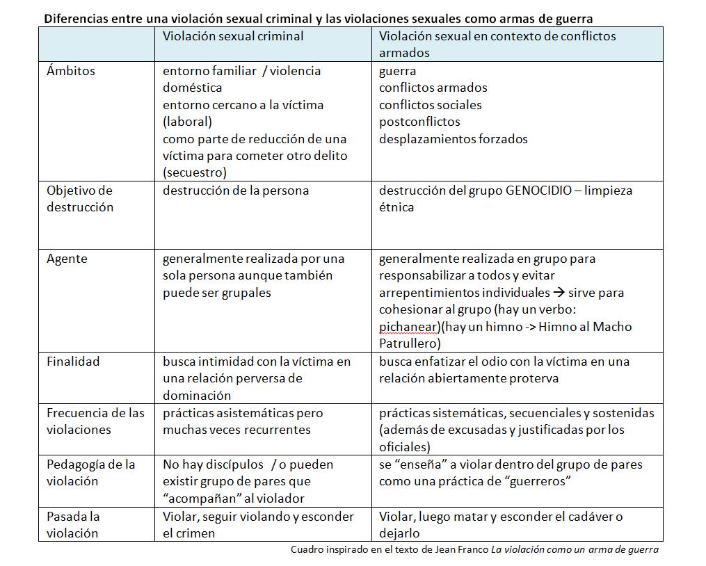 Esta tabla ha sido elaborada para diferenciar con mayor énfasis una violación sexual en tiempo de paz y en tiempos de conflictos armados.