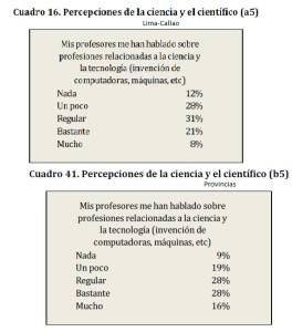 encuesta Ciencia Tec Peru