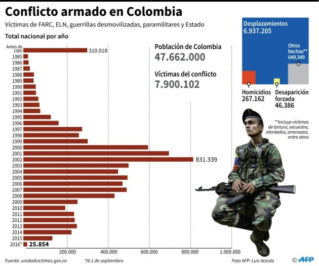colombia datos