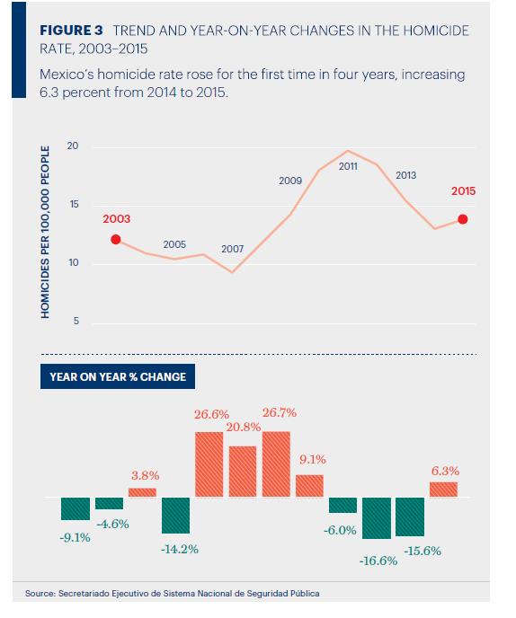 mexico homici 2015