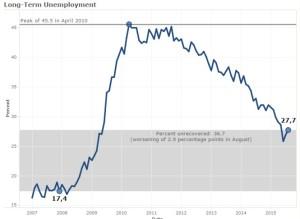 desempleo-larga-duracion