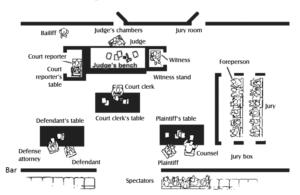 """Configuración de un Juzgado en USA. Nótese la ubicación de la """"barra"""" que divide a la corte."""