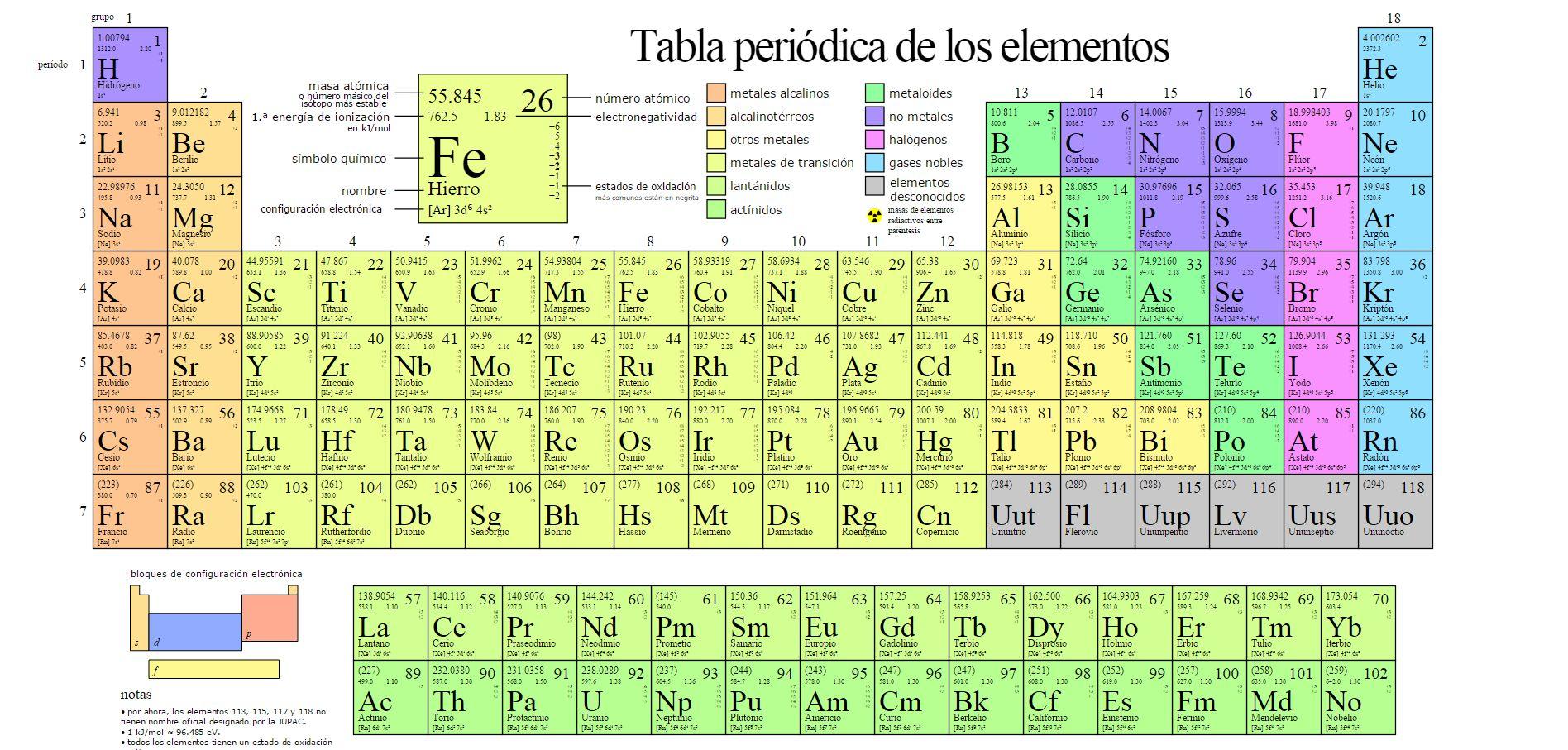 21 introduccin qumica general figura 22 la tabla peridica con los nuevos elementos qumicos wiki commons urtaz Image collections