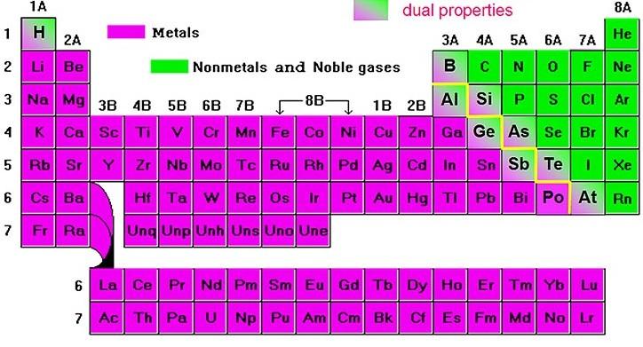 tabla periodica para metales
