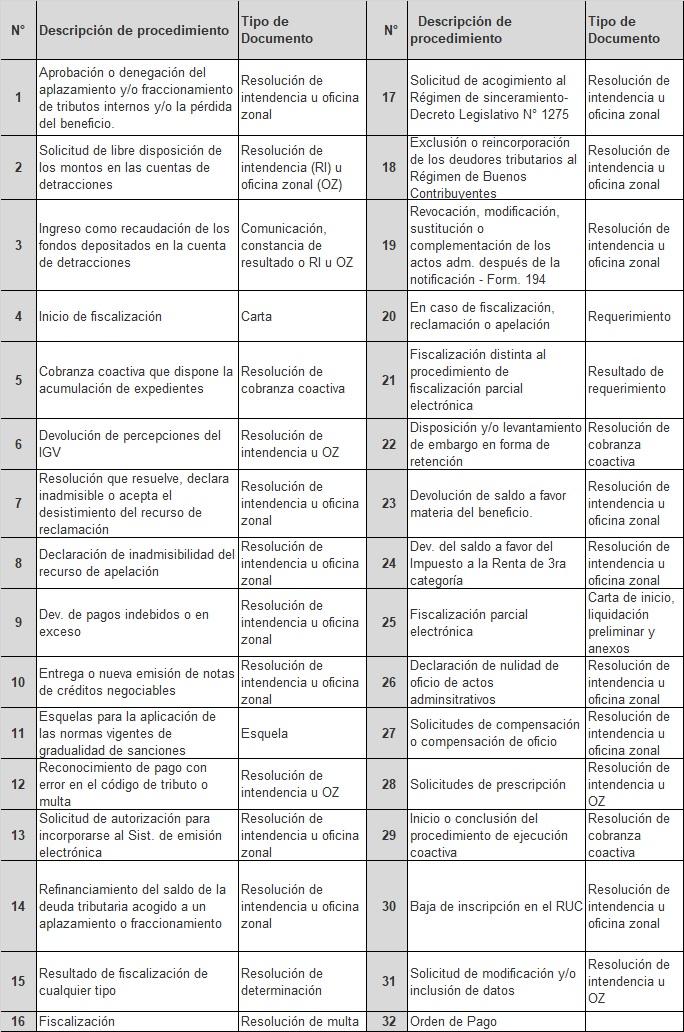 SUNAT publica nueva lista de actos administrativos que podrán ser ...