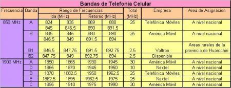 Bandas en 850 y 1900 MHz