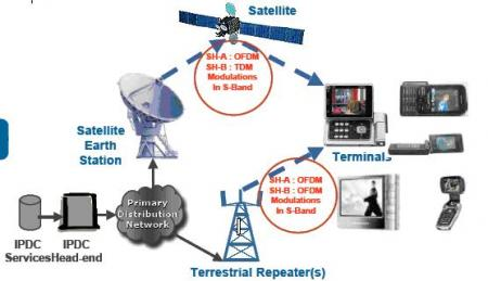 DVB-SH3