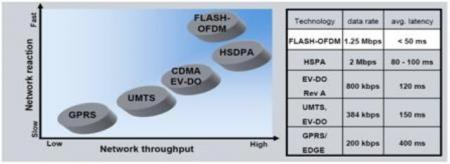 Flash OFDM 4