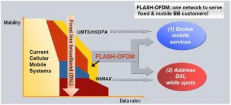 Flash OFDM 5