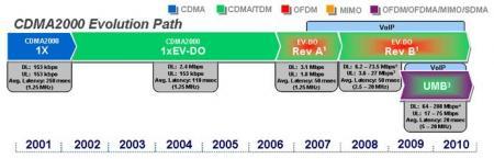 CDMA Evolution