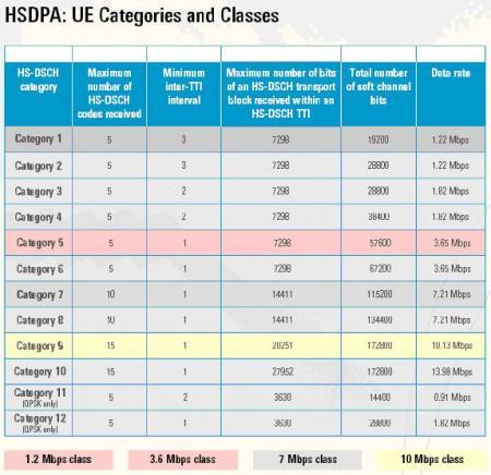 Clases de terminales HSDPA