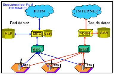 Esquema de Red CDMA450