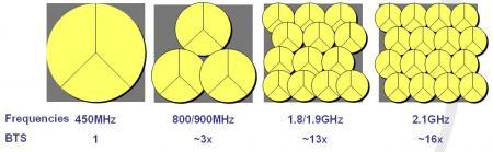 Estaciones Base CDMA450 con otras tecnologías