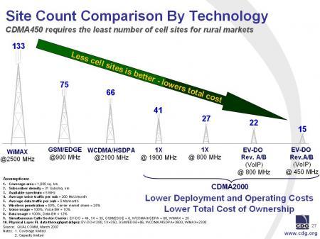 CDMA450 y otras tecnologías