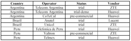 Despliegue CDMA450 en Latinoamérica