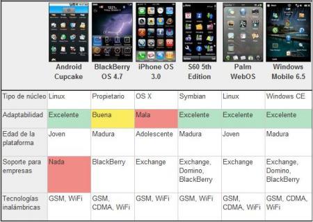 Comparación Sistemas Operativos Móviles