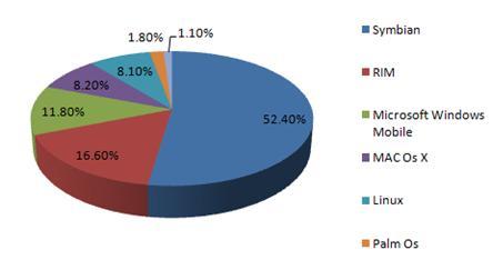 Diagrama de estadíticas mundiales