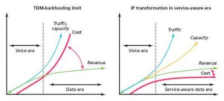 Comparación de costos e ingresos