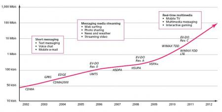 Evolución de la banda ancha