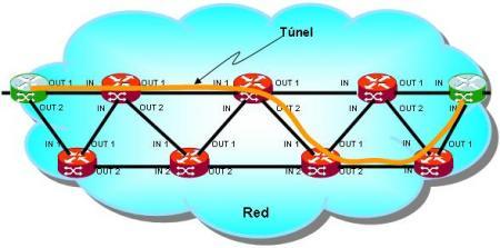 Túneles dinámicos MPLS