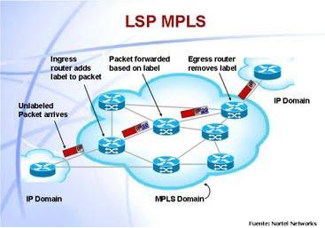 Conmutación MPLS