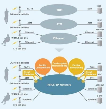 Convergencia de la red de transporte