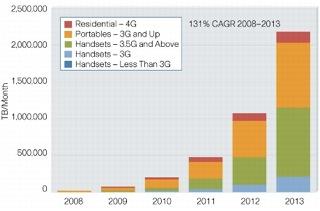 Proyección de tráfico móvil por generación