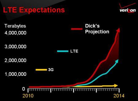 Espectativas LTE
