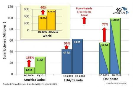 Crecimiento anual UMTS-HSPA.JPG