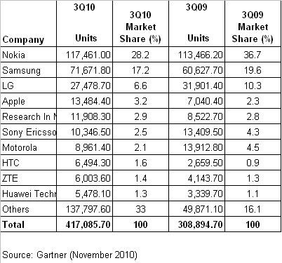Mercado móvil 3Q2010.JPG