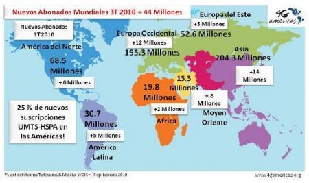UMTS-HSPA en el mundo - tercer trimestre.JPG
