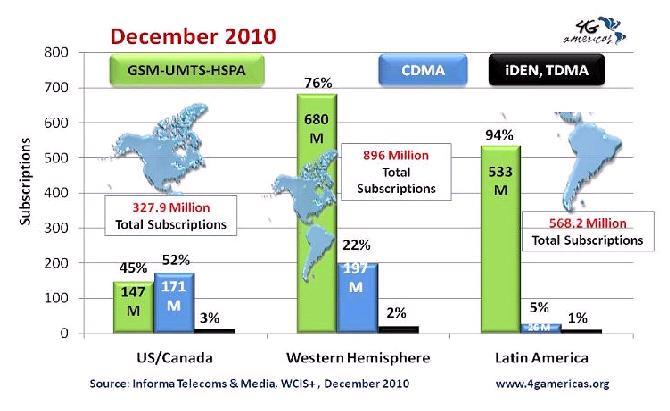 20110320-Tecnologias moviles America 2010.JPG