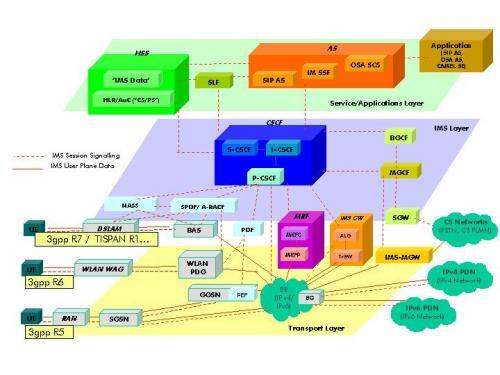 20110711-IMS architecture.JPG
